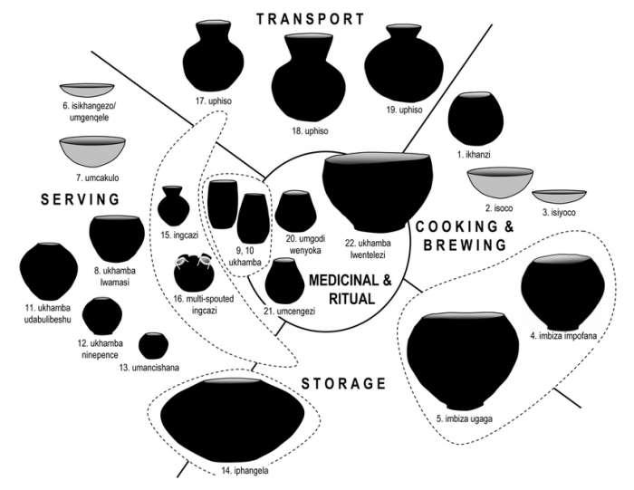 Typy nádob keramiky Zulu a jejich užití.