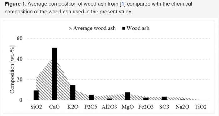 Složení průměrného dřevního popela