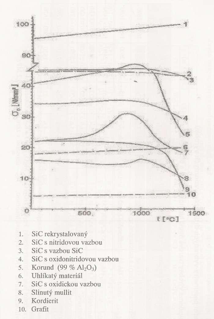 Závislosti pevnosti v ohybu na teplotě–orientační údaje