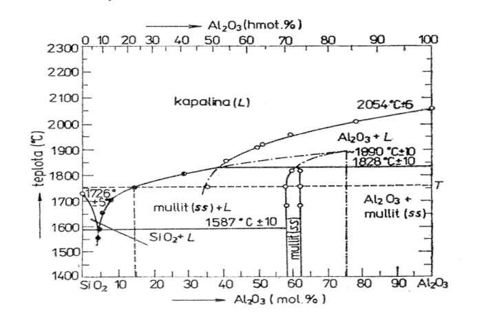 Soustava SiO2–Al2O3